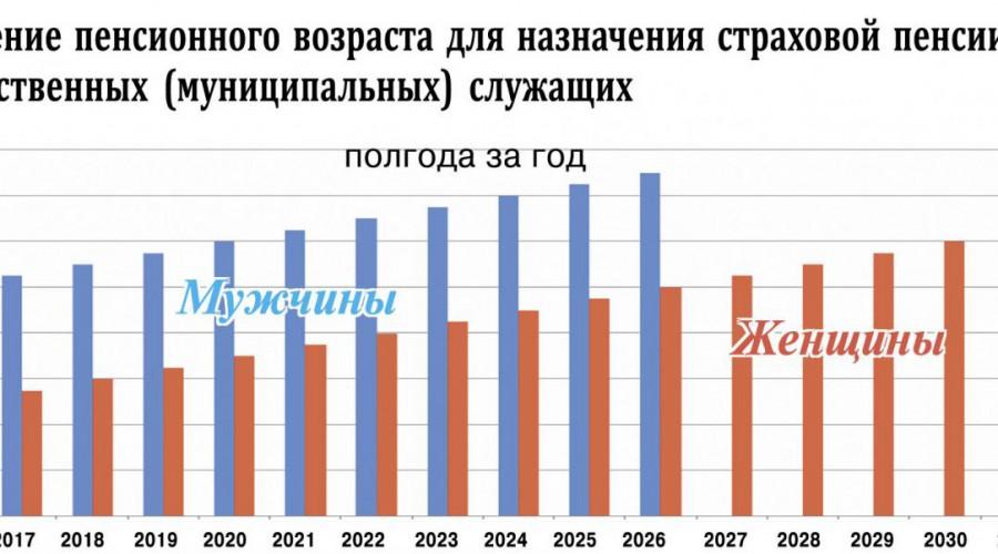Пенсии вдовам военных пенсионеров в 2018 году: последние